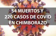 Situación actual de COVID19 en Chimborazo – Cifras.