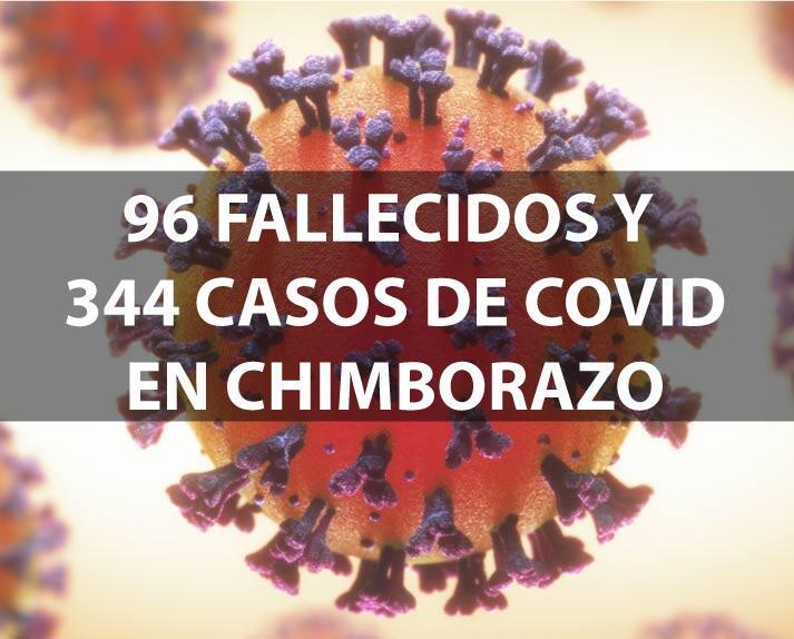 SUBEN a 96 Fallecidos y 344 Casos de Covid19 en Chimborazo