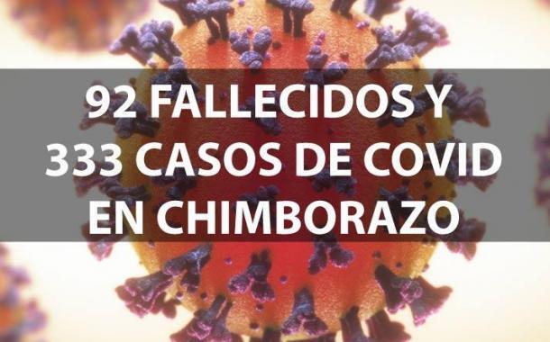 SUBEN a 92 Fallecidos y 333 Casos de Covid19 en Chimborazo
